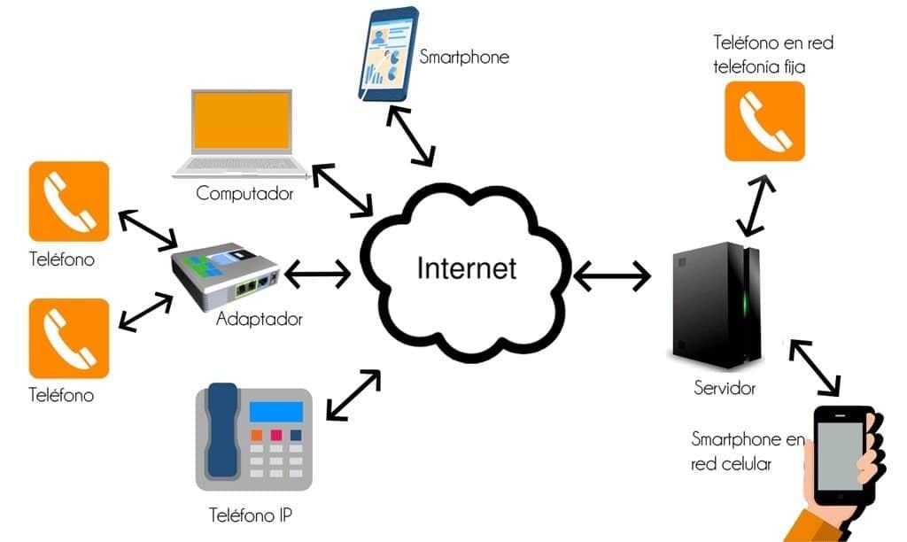 La telefonía IP transmite señal digital